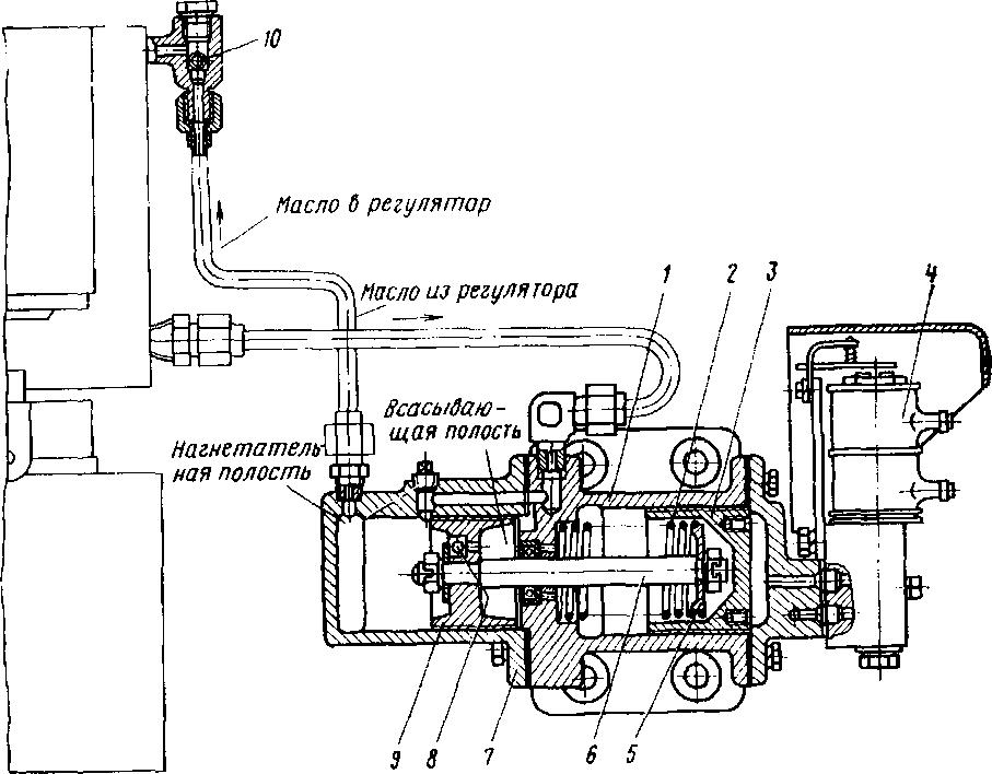 Пусковой серводвигатель дизеля 10Д100.  После продолжительной работы дизеля температура масла в ре.