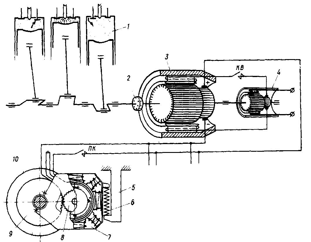 Рис. 3. Схема передачи мощности от дизеля колесным парам при электрической передаче: / - дизель; 2...
