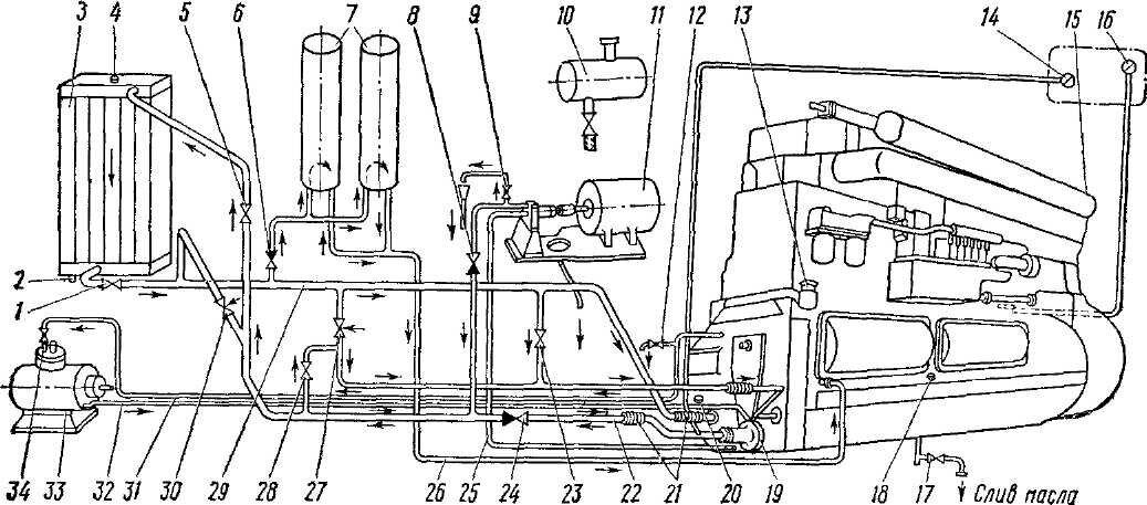 На рис. 55 и 56 приведены схемы масляных систем тепловозов ТЭМ1 и ТЭМ2.  Отличие их в том, что на тепловозе ТЭМ1 от...